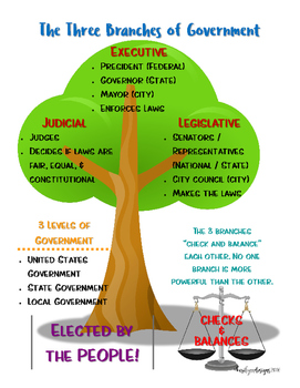 The Three Branches of Government Tree Poster