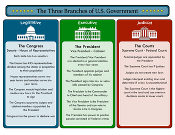 The Three Branches of the U.S. Government and their Duties