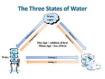 The Three States of Water