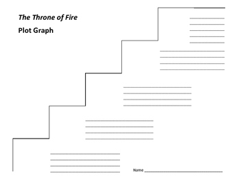 The Throne of Fire Plot Graph - Rick Riordan