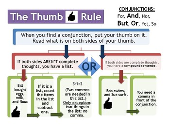 Poster - The Thumb Rule: How to use commas with conjunctions