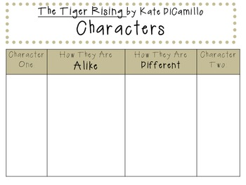 The Tiger Rising by Kate DiCamillo: Characters, Plot, Setting