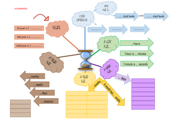 The Time Mindmapping