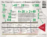 The Time and Geometry of Romeo and Juliet