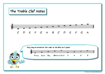 The Treble and Bass Clef notes with Mnemonics.