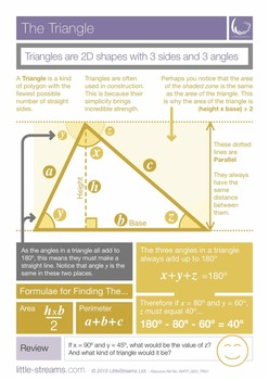 The Triangle | Free poster on the main principles of triangles
