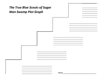 The True Blue Scouts of Sugar Man Swamp Plot Graph - Kathi Appelt