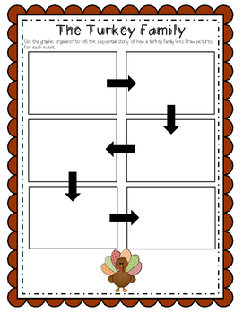 The Turkey Family ~Informational Text and Sequence Map
