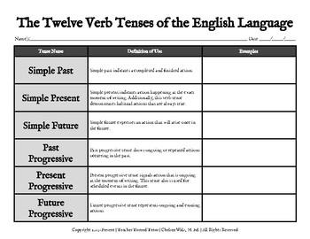 The Twelve Verb Tenses of the English Language
