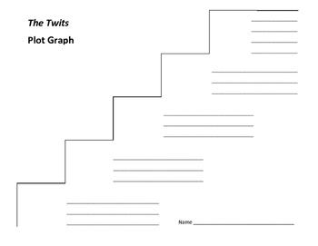 The Twits Plot Graph - Roald Dahl