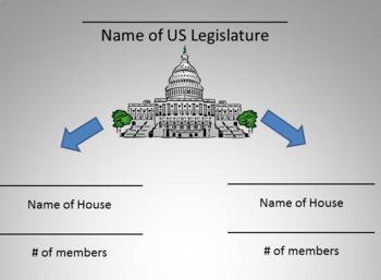 The US Legislative Branch - Congress