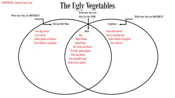The Ugly Vegetables Venn Diagram