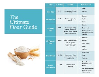 The Ultimate Flour Guide for Culinary