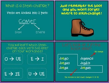 The Ultimate Step-by-Step Guide: Spanish Stem-Changing Verb PowerPoint Lesson
