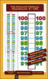 The Ultimate Vertical Number Line : 0 -100