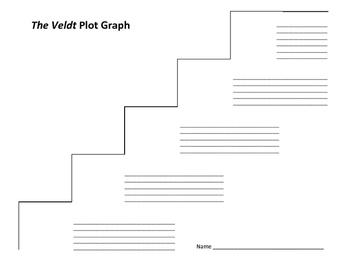 The Veldt Plot Graph - Ray Bradbury