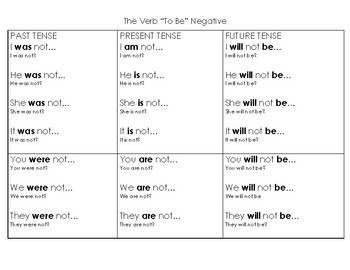 """The Verb """"TO BE"""" Handout"""