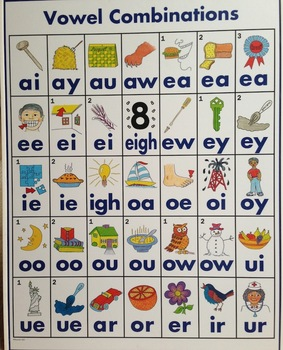 The Vowel Combinations Poster
