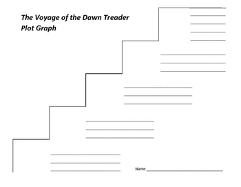 The Voyage of the Dawn Treader Plot Graph - C.S. Lewis (Chronicles of Narnia)