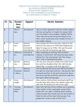 The War That Saved My Life - Novel Study Guide with Signposts (CCSS Aligned)