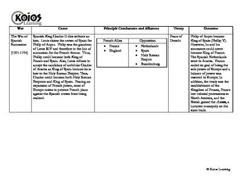 The Wars of Louis XIV: Graphic Organizer Study Guide