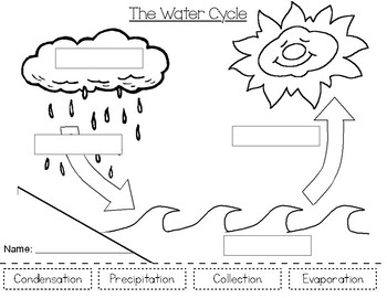 The Water Cycle by Breakfast at First Grade | Teachers Pay ...