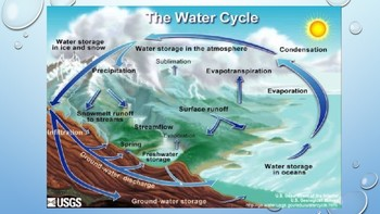 The Water Cycle-An Introduction