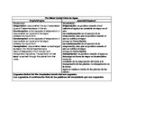 The Water Cycle/ Ciclo de Agua vocabulary
