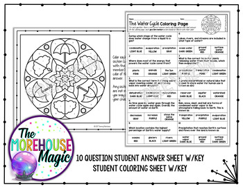 The Water Cycle Coloring Page