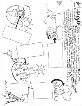 The Water Cycle Coloring Sheet