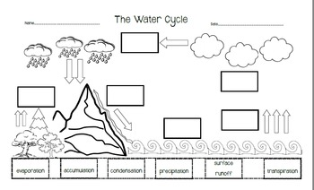 the water cycle cut and paste by nina the geek librarian tpt. Black Bedroom Furniture Sets. Home Design Ideas