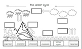 The Water Cycle-Cut and Paste