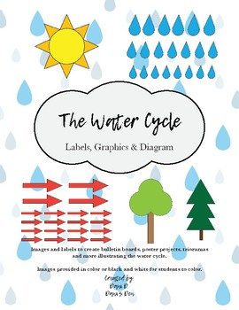 The Water Cycle Labels & Graphics