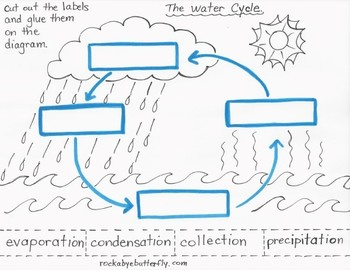 the water cycle lesson plan with hand drawn printables by rockabye butterfly. Black Bedroom Furniture Sets. Home Design Ideas