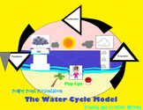The Water Cycle Model Power Point, Model Popup, Close Read