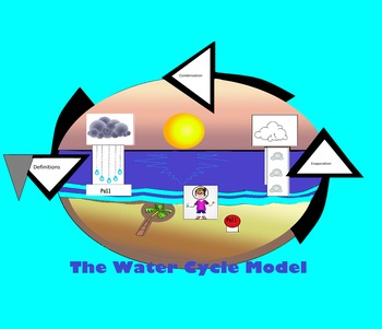 Beach Water Cycle Model with Pop-ups!