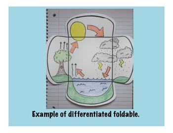 The Water Cycle Science Interactive Foldable