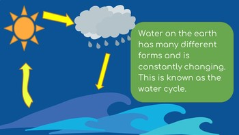 The Water Cycle Slideshow
