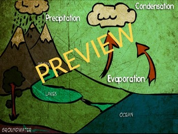 The Water Cycle Writing Project