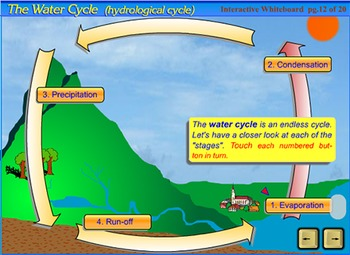 The Water Cycle - an interactive SmartBoard and Whiteboard lesson