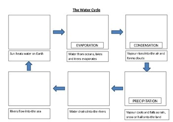 The Water Cycle - science template