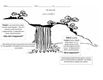 The Waterfall HM -GRAPHIC ORGANIZER