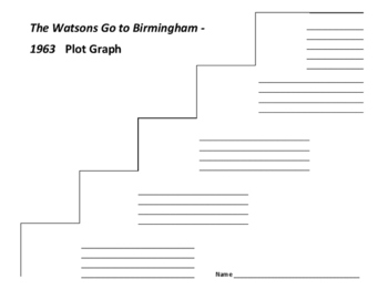 The Watsons Go to Birmingham-1963 Plot Graph - Christopher Paul Curtis