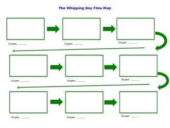 The Whipping Boy Exit Slips