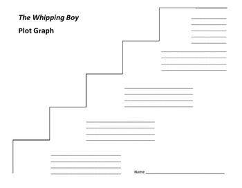 The Whipping Boy Plot Graph - Sid Fleischman