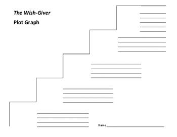 The Wish-Giver Plot Graph - Bill Brittain
