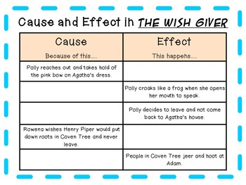 The Wish Giver by Bill Brittain: A Complete Novel Study!