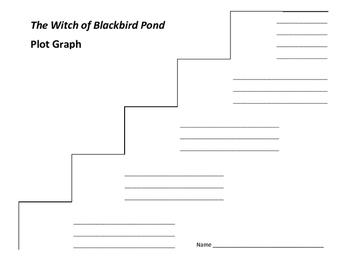 The Witch of Blackbird Pond Plot Graph - Elizabeth Speare