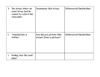 The Witches by Roald Dahl: Text to Movie Comparison CCSS Aligned