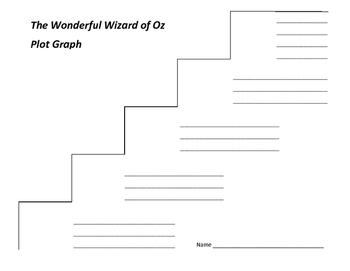 The Wonderful Wizard of Oz Plot Graph - L. Frank Baum